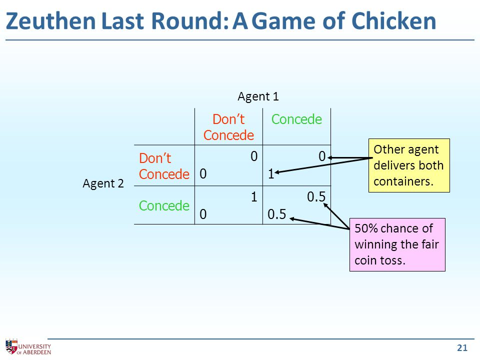 21 Zeuthen Last Round: A Game of Chicken 50% chance of winning the fair coin toss.