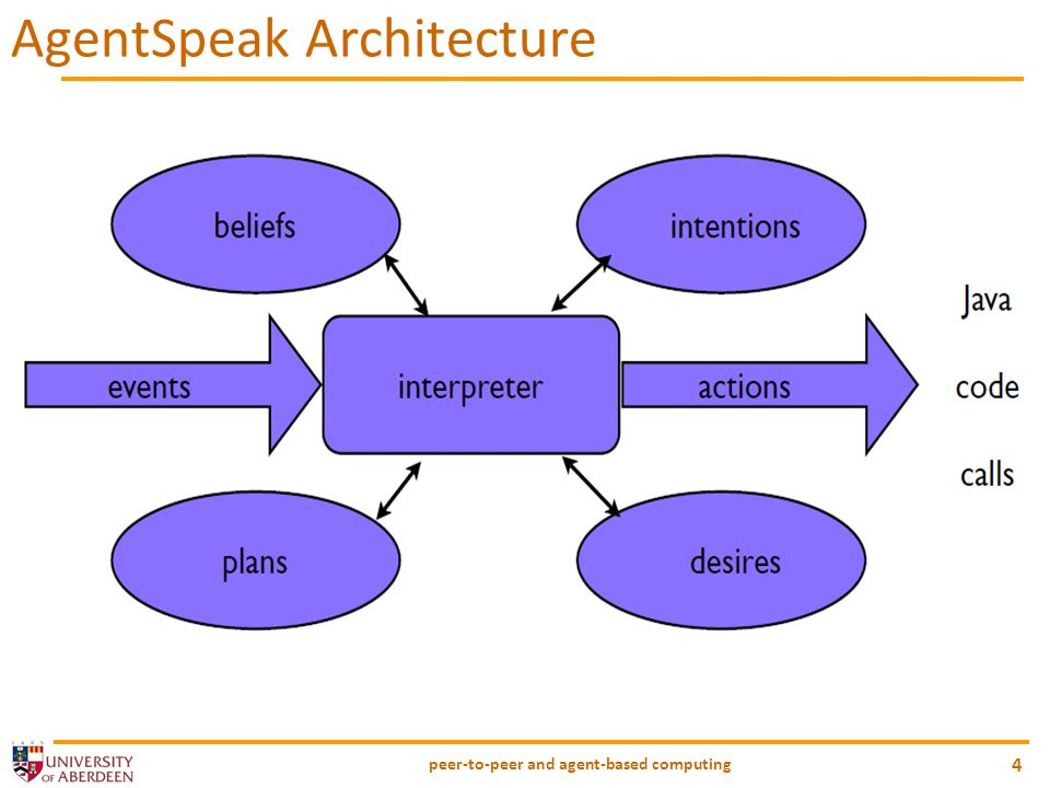 peer-to-peer and agent-based computing 4 AgentSpeak Architecture
