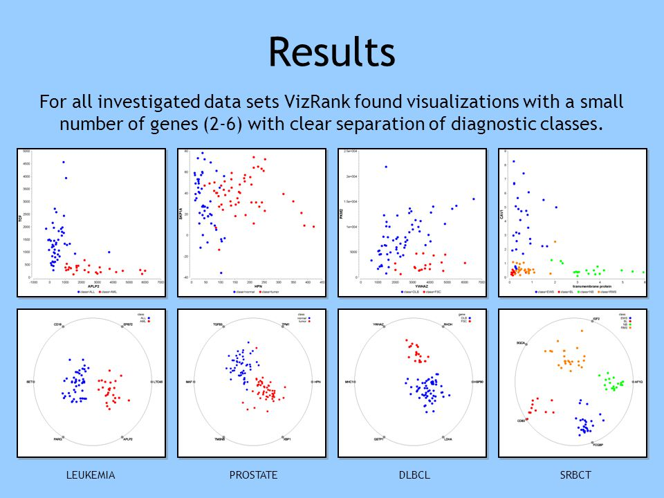 Results LEUKEMIASRBCTDLBCLPROSTATE For all investigated data sets VizRank found visualizations with a small number of genes (2-6) with clear separatio