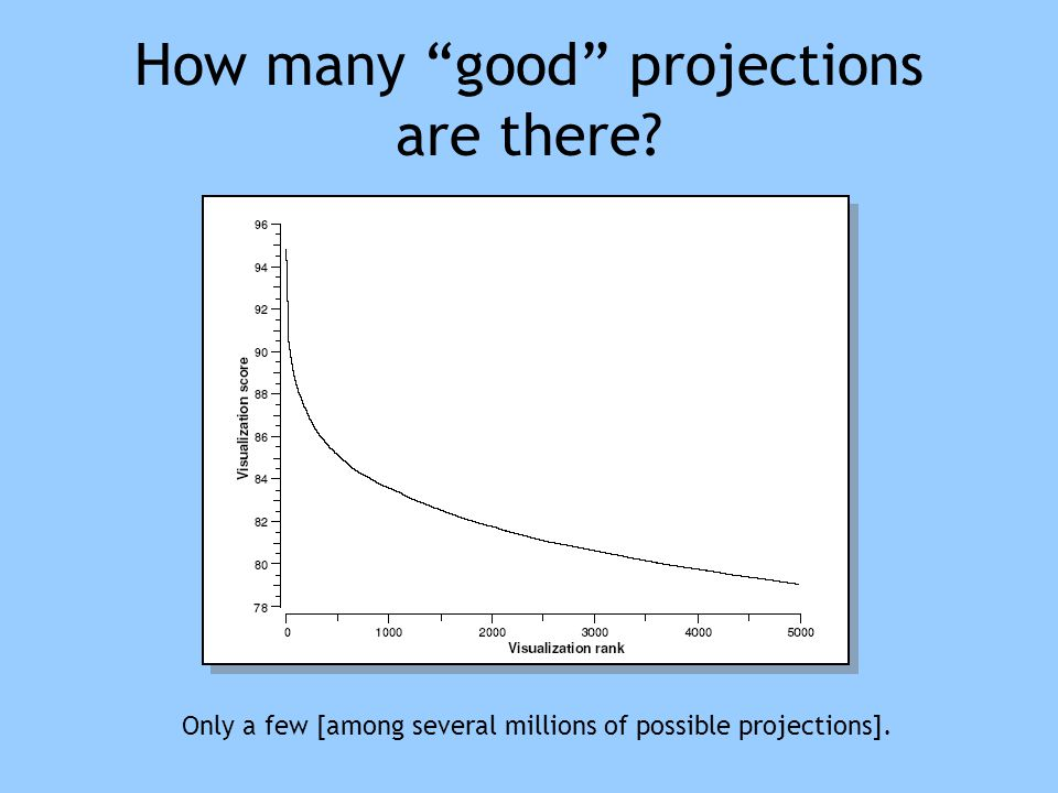 "How many ""good"" projections are there? Only a few [among several millions of possible projections]."