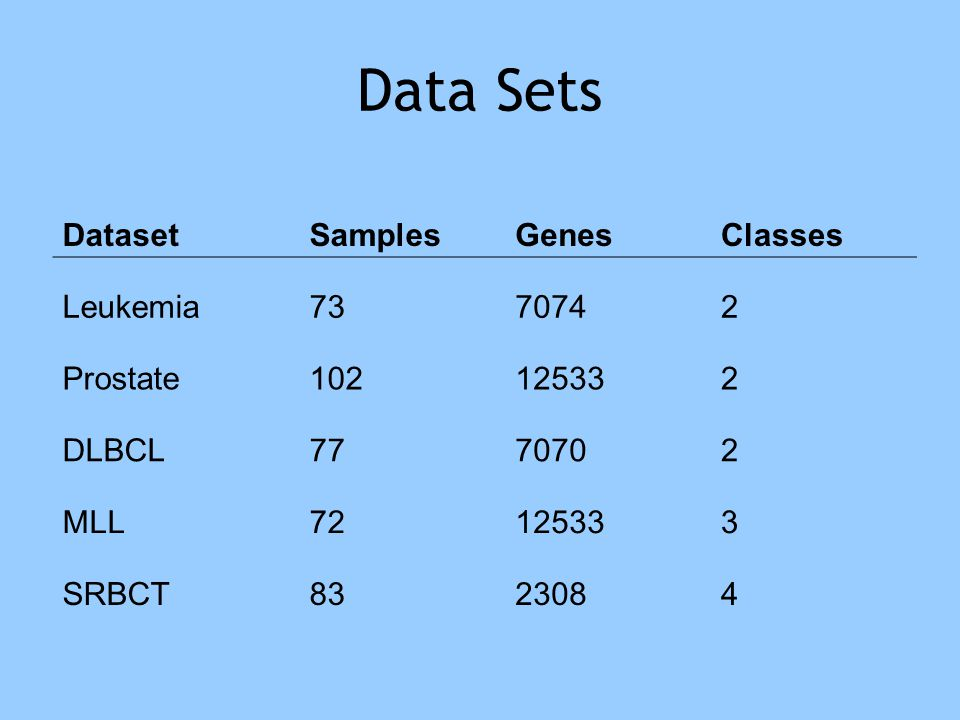Methods: VizRank Visualization techniques Visualization scoring and ranking Projection search