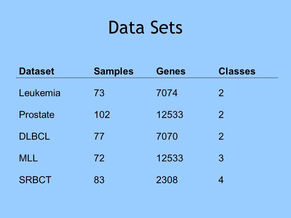 Data Sets DatasetSamplesGenesClasses Leukemia7370742 Prostate102125332 DLBCL7770702 MLL72125333 SRBCT8323084