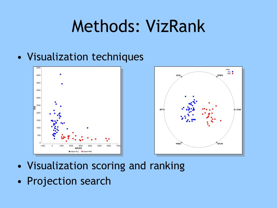 Methods (VizRank) Visualization techniques Visualization scoring and ranking Projection search score = 0.76 score = 0.98