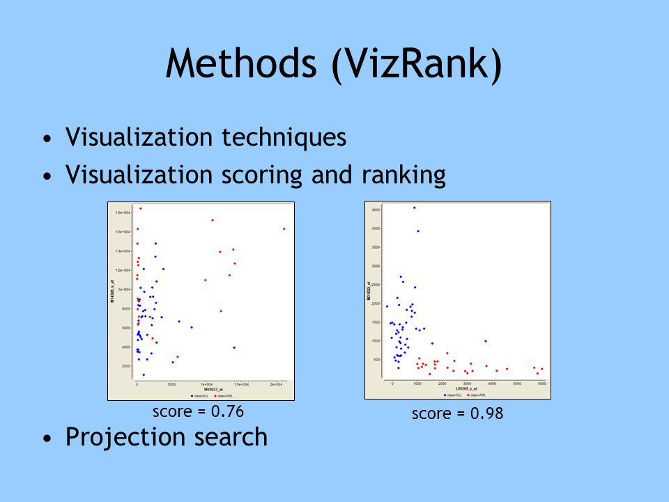 Results: S2N and ReliefF yield different gene ranking Spearman correlation coefficient (from 0.24 for the DLBCL data set to 0.89 for the MLL data set) 20 best genes from the scatterplot visualizations for the leukemia data set A relatively poor performance of ReliefF, similar to S2N (too large context due to high number of attributes in the data sets?)