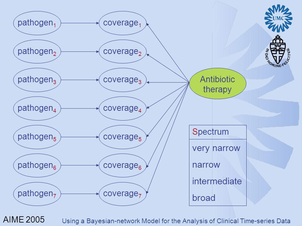 pathogen 1 pathogen 2 pathogen 3 pathogen 4 pathogen 5 pathogen 6 pathogen 7 coverage 1 coverage 2 coverage 3 coverage 4 coverage 5 coverage 6 coverage 7 Antibiotic therapy Spectrum very narrow narrow intermediate broad Using a Bayesian-network Model for the Analysis of Clinical Time-series Data AIME 2005
