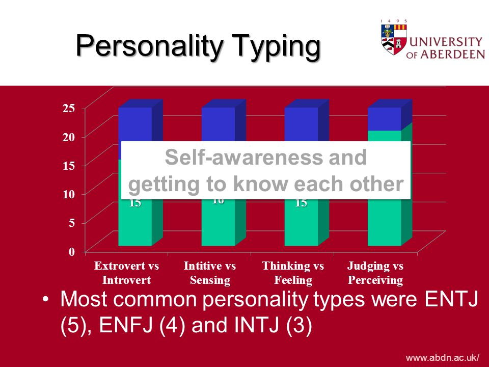 www.abdn.ac.uk/ Personality Typing Most common personality types were ENTJ (5), ENFJ (4) and INTJ (3) Self-awareness and getting to know each other