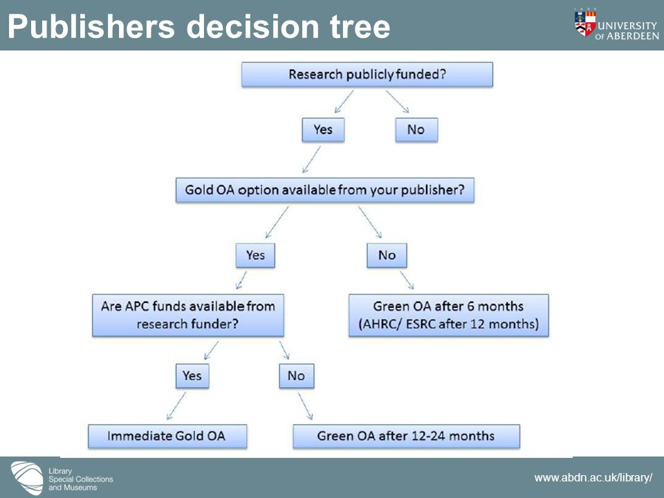 www.abdn.ac.uk/library/ Publishers decision tree