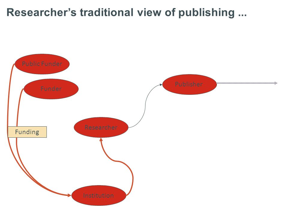 Researcher Funder Public Funder Institution Publisher Researcher's traditional view of publishing... view from the past... Funding