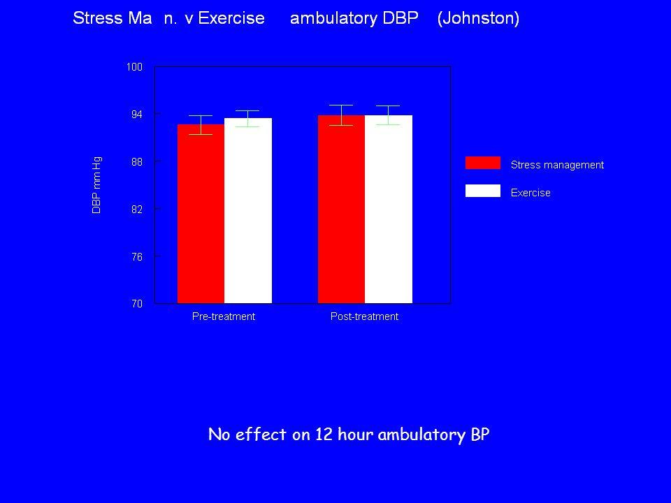 No effect on 12 hour ambulatory BP