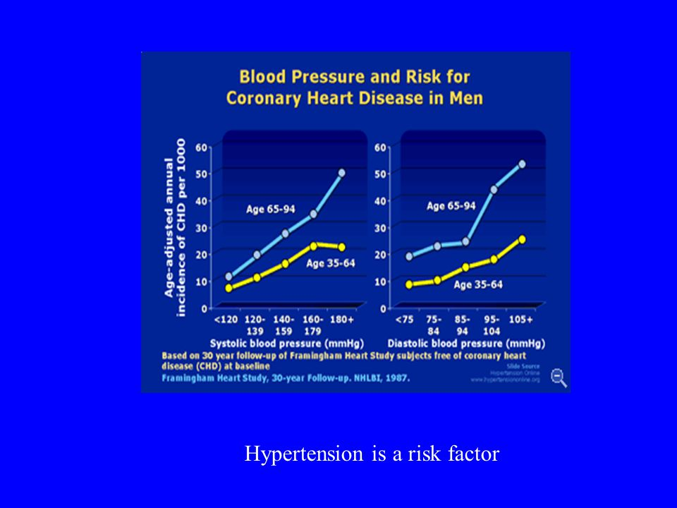 Hypertension is a risk factor