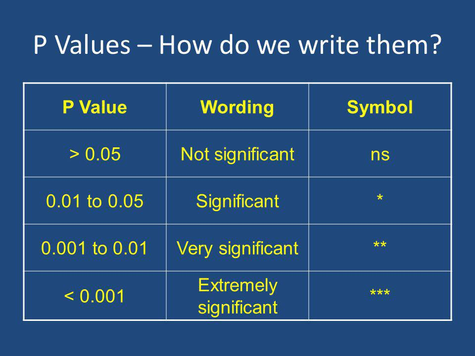Compare 2 means and get a P value Is there a significant difference.