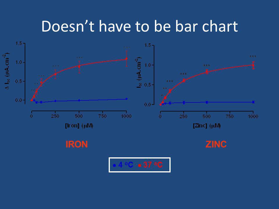 Can be more than two means that you compare IRONZINC  8-Br cGMP + Staurosporine  Staurosporine (0.5  M)  8-Br cGMP (100  M)  Control