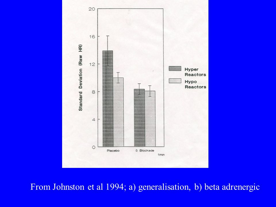 From Johnston et al 1994; a) generalisation, b) beta adrenergic