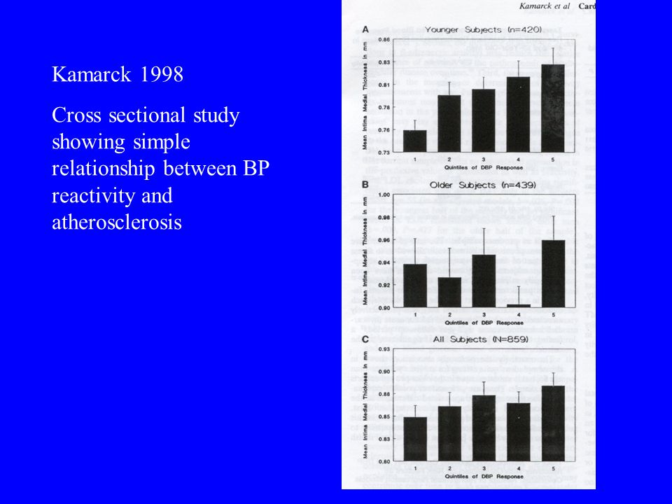 Kamarck 1998 Cross sectional study showing simple relationship between BP reactivity and atherosclerosis
