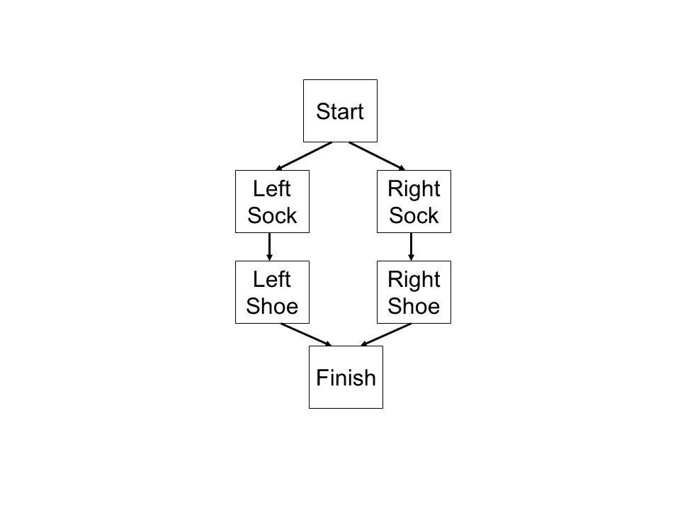 Start Left Sock Right Sock Right Shoe Left Shoe Finish