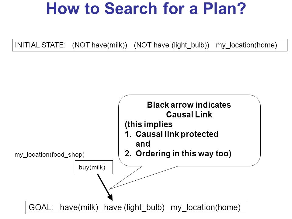 How to Search for a Plan? GOAL: have(milk) have (light_bulb) my_location(home) buy(milk) my_location(food_shop) INITIAL STATE: (NOT have(milk)) (NOT h