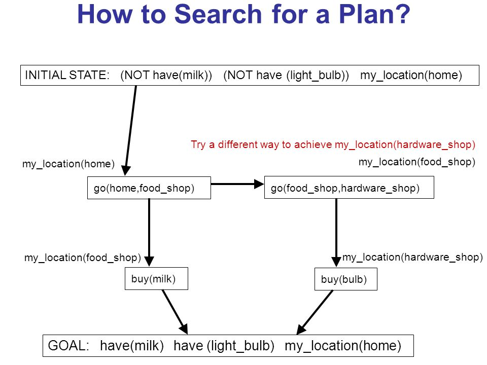 How to Search for a Plan? GOAL: have(milk) have (light_bulb) my_location(home) buy(milk) my_location(food_shop) buy(bulb) my_location(hardware_shop) g