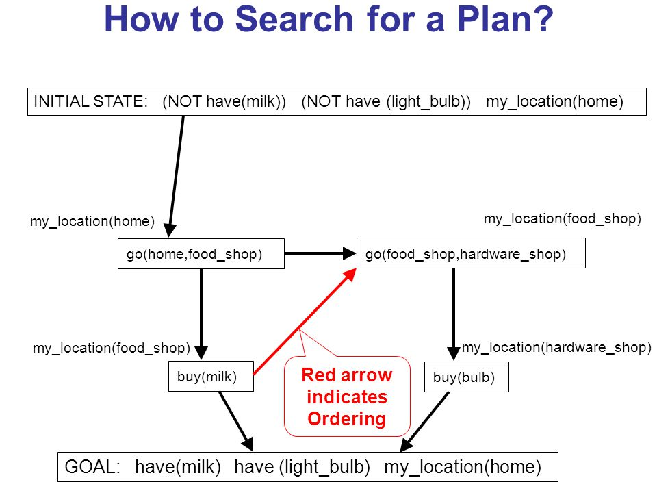 How to Search for a Plan.