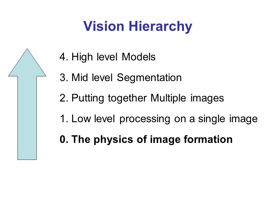 Vision Hierarchy 4. High level Models 3. Mid level Segmentation 2.
