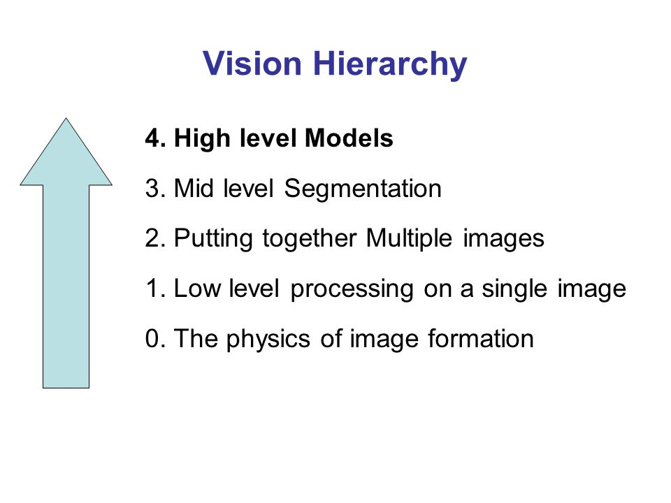 Vision Hierarchy 4. High level Models 3. Mid level Segmentation 2. Putting together Multiple images 1. Low level processing on a single image 0. The p