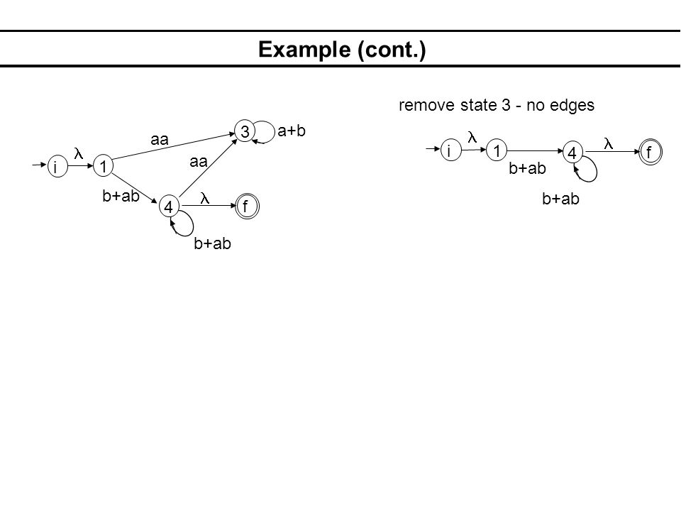 Example (cont.) 1 3 4 aa b+ab aa a+b i f remove state 3 - no edges 1 4 b+ab i f b+ab