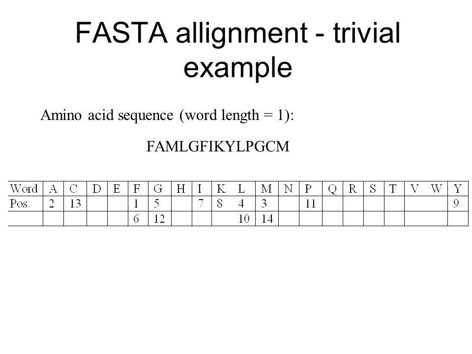 FASTA allignment - trivial example FAMLGFIKYLPGCM Amino acid sequence (word length = 1):