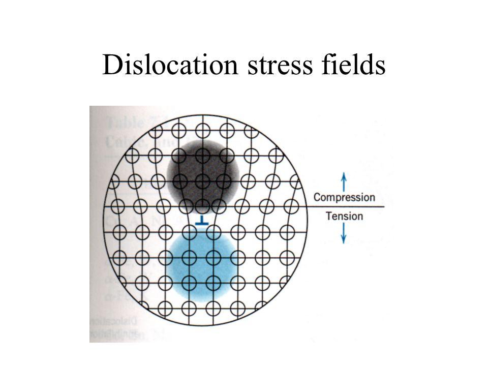 Dislocation stress fields