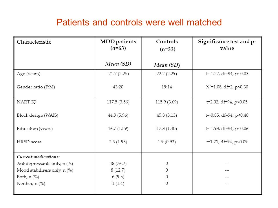 Patients and controls were well matched CharacteristicMDD patients (n=63) Mean (SD) Controls (n=33) Mean (SD ) Significance test and p- value Age (yea