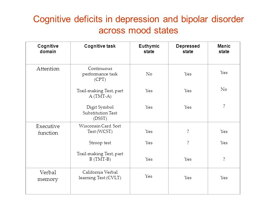 Cognitive deficits in depression and bipolar disorder across mood states Cognitive domain Cognitive task Euthymic state Depressed state Manic state At