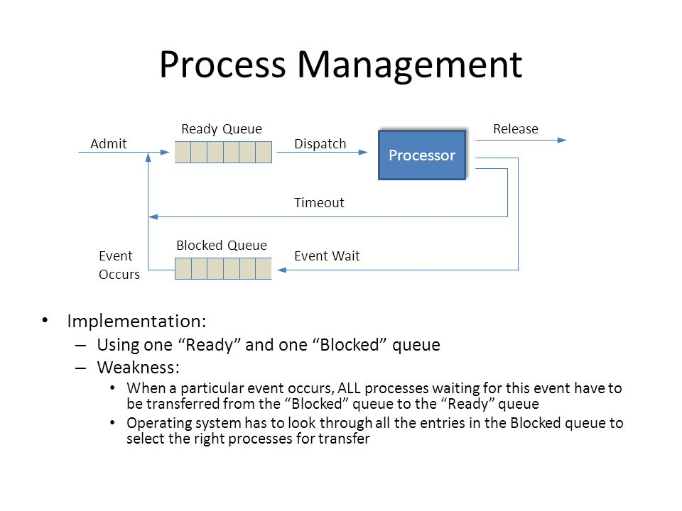 """Process Management Implementation: – Using one """"Ready"""" and one """"Blocked"""" queue – Weakness: When a particular event occurs, ALL processes waiting for t"""