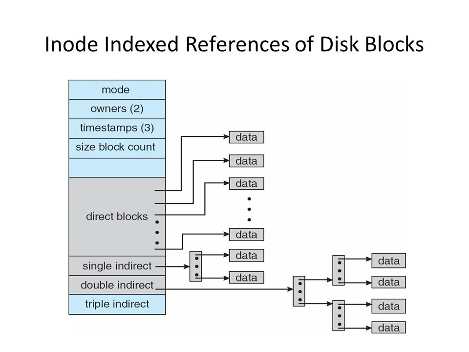 Inode Indexed References of Disk Blocks