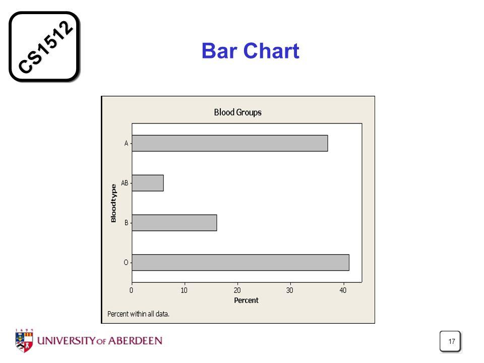 CS1512 17 Bar Chart