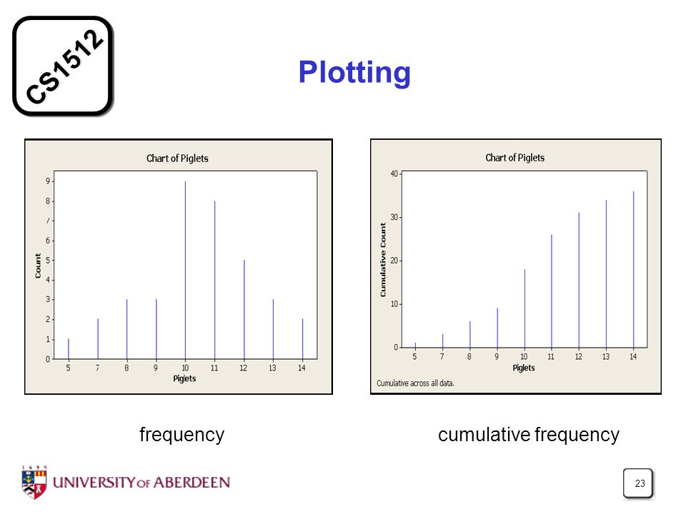 CS1512 23 Plotting frequency cumulative frequency