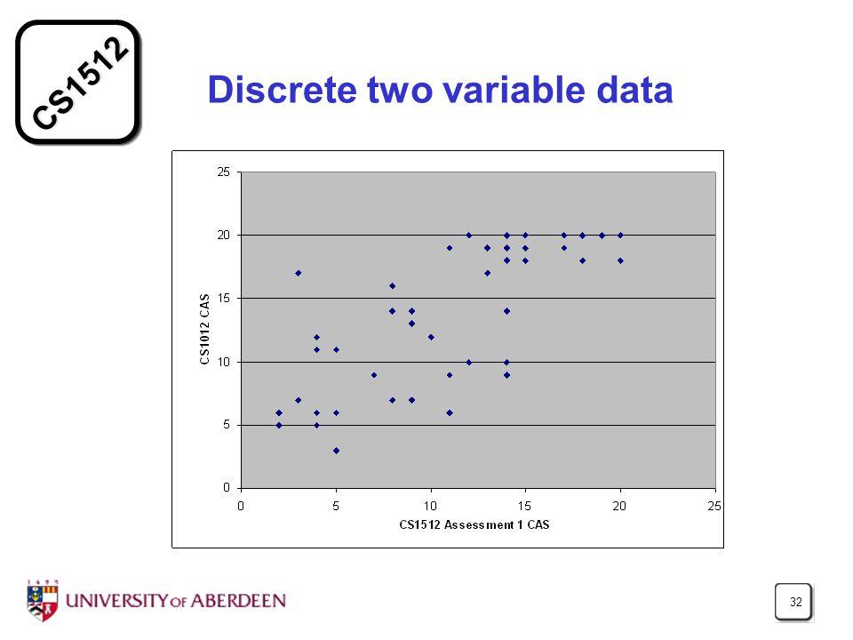 CS1512 32 Discrete two variable data