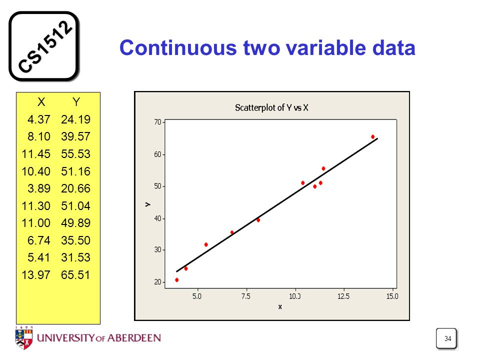 CS1512 34 Continuous two variable data X Y 4.37 24.19 8.10 39.57 11.45 55.53 10.40 51.16 3.89 20.66 11.30 51.04 11.00 49.89 6.74 35.50 5.41 31.53 13.9
