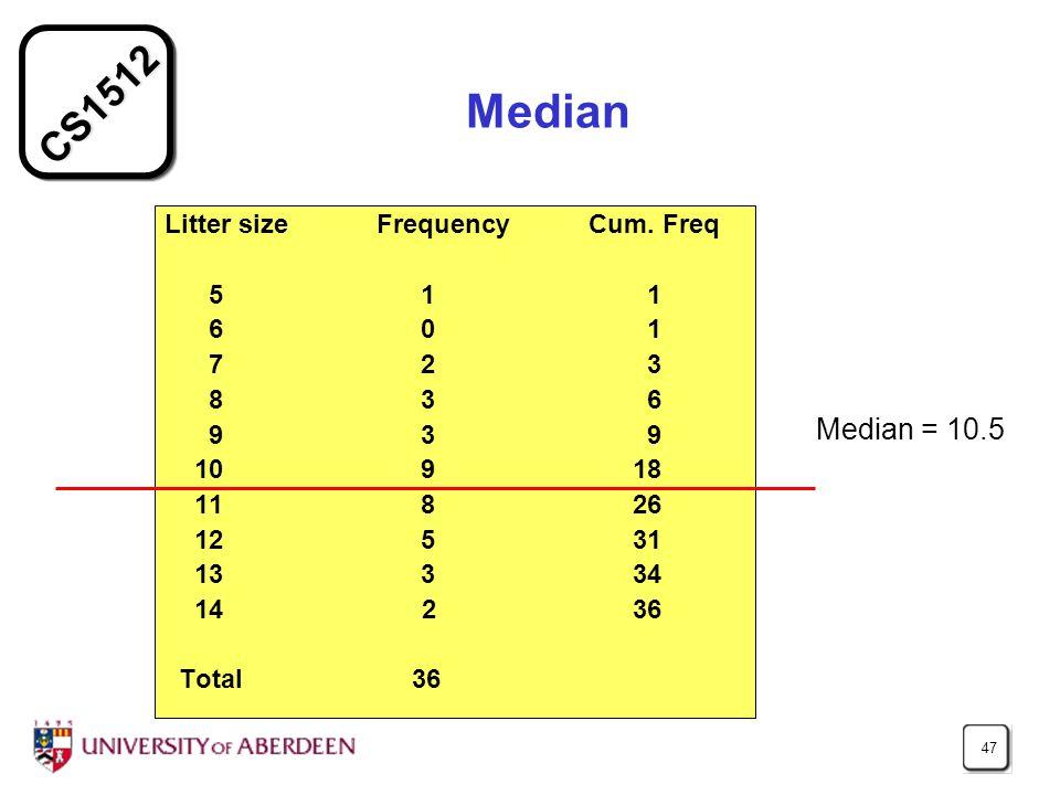 CS1512 47 Median Litter size Frequency Cum.