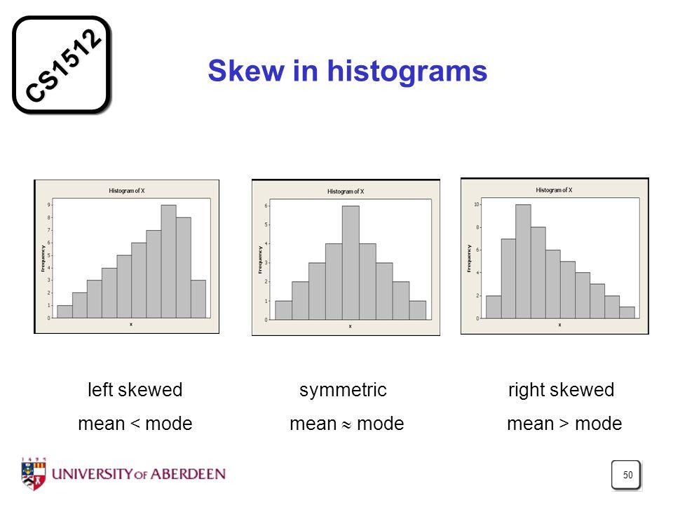 CS1512 50 Skew in histograms left skewed symmetric right skewed mean mode