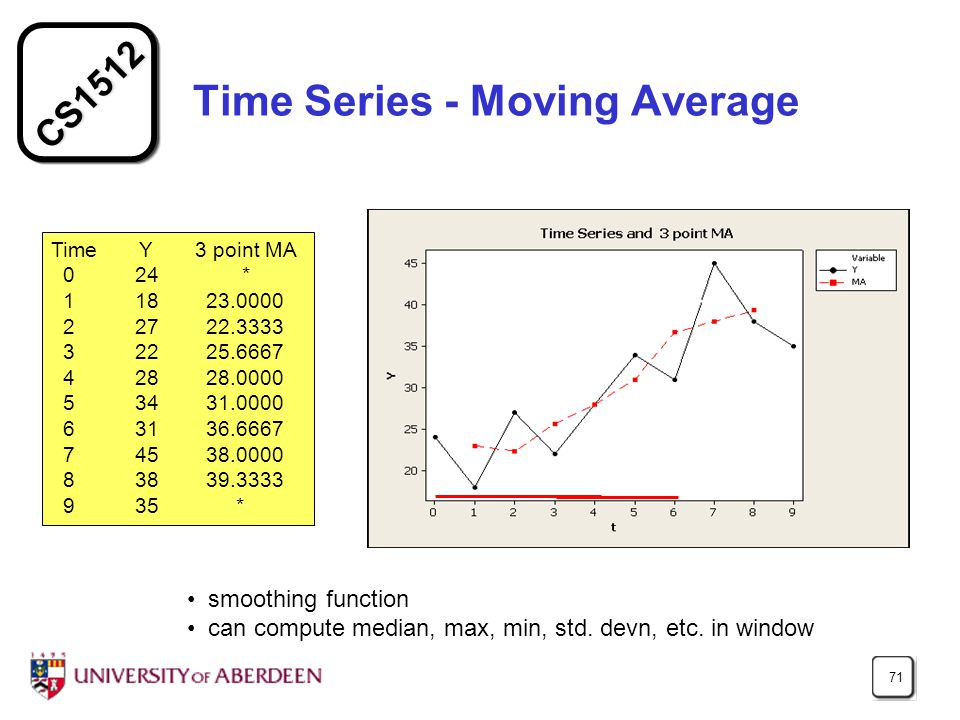 CS1512 71 Time Series - Moving Average Time Y 3 point MA 0 24 * 1 18 23.0000 2 27 22.3333 3 22 25.6667 4 28 28.0000 5 34 31.0000 6 31 36.6667 7 45 38.