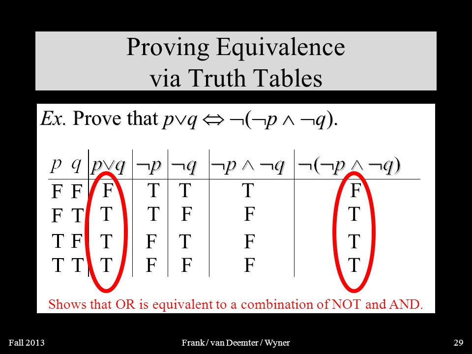 Logical Equivalence Compound proposition p is logically equivalent to compound proposition q, written p  q, IFF p and q contain the same truth values in all rows of their truth tables We will also say: they express the same truth function (= the same function from values for atoms to values for the whole formula).