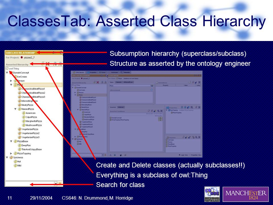 29/11/2004CS646: N. Drummond, M. Horridge11 ClassesTab: Asserted Class Hierarchy Subsumption hierarchy (superclass/subclass) Structure as asserted by