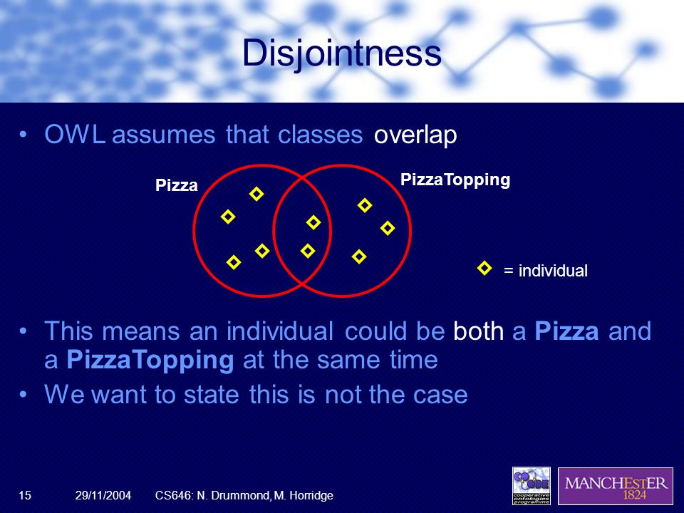 29/11/2004CS646: N. Drummond, M. Horridge15 Disjointness OWL assumes that classes overlap Pizza PizzaTopping = individual This means an individual cou