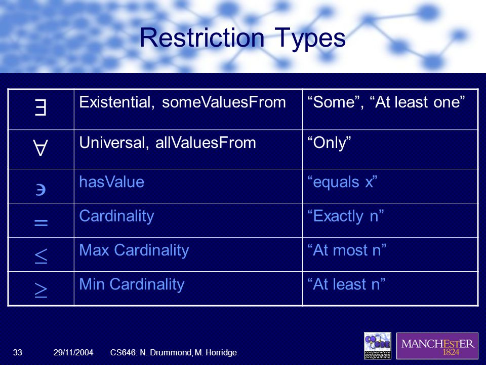 """29/11/2004CS646: N. Drummond, M. Horridge33 Restriction Types  Existential, someValuesFrom""""Some"""", """"At least one""""  Universal, allValuesFrom""""Only""""  h"""