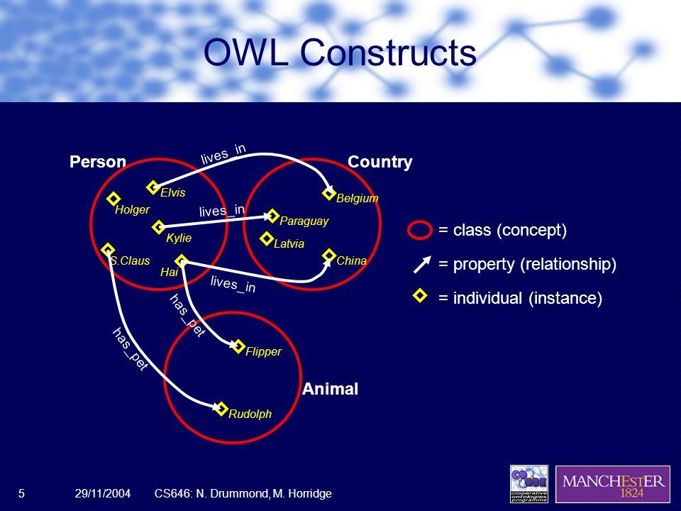 29/11/2004CS646: N. Drummond, M. Horridge5 OWL Constructs PersonCountry = class (concept) Animal = individual (instance) Belgium Paraguay China Latvia