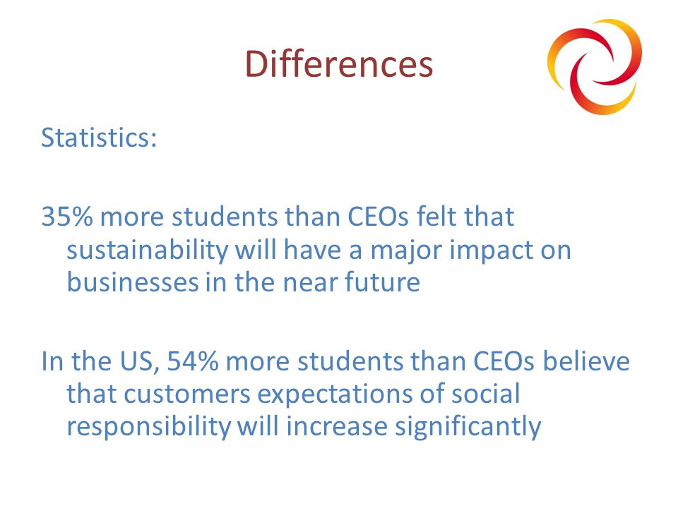 Differences Statistics: 35% more students than CEOs felt that sustainability will have a major impact on businesses in the near future In the US, 54% more students than CEOs believe that customers expectations of social responsibility will increase significantly