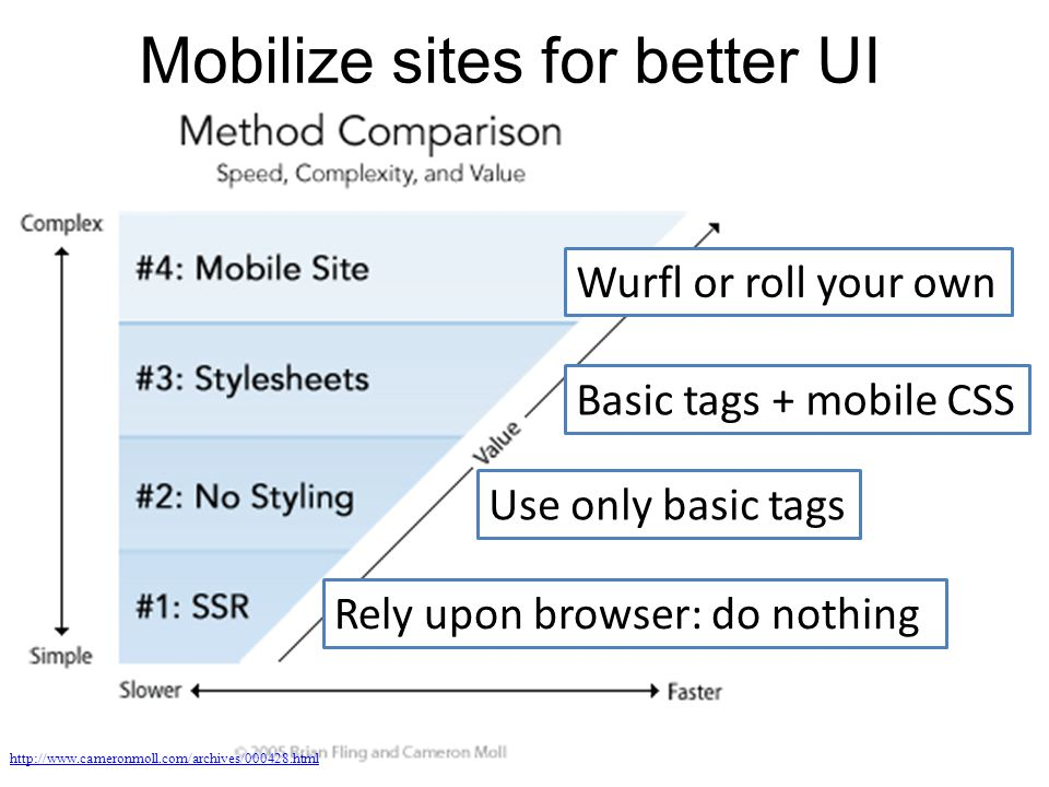 Mobilize sites for better UI http://www.cameronmoll.com/archives/000428.html Rely upon browser: do nothing Use only basic tags Basic tags + mobile CSS Wurfl or roll your own