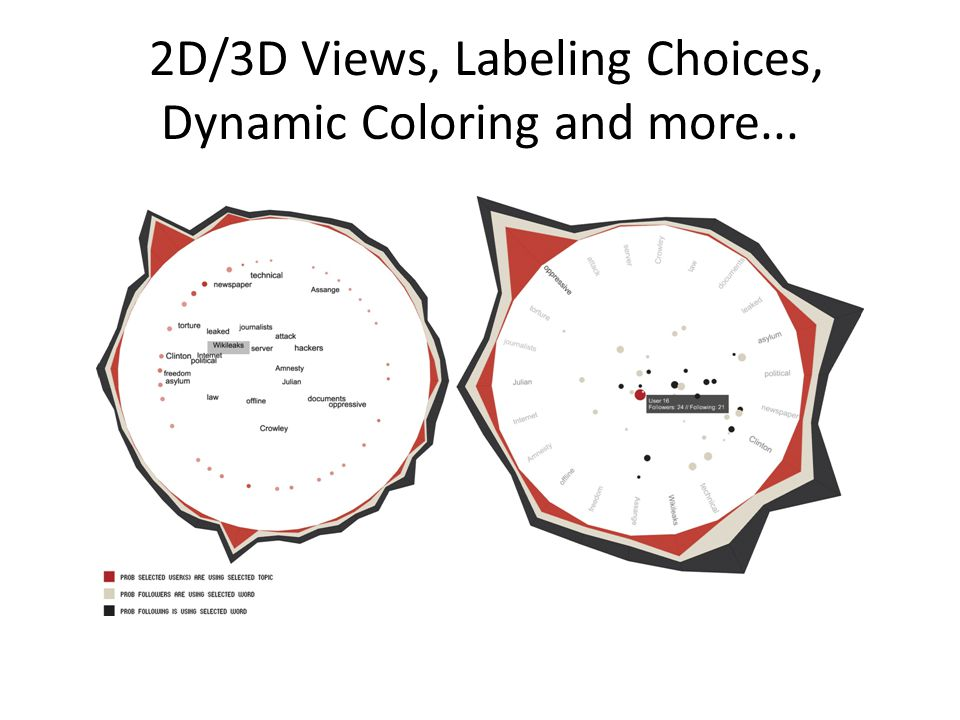 2D/3D Views, Labeling Choices, Dynamic Coloring and more...