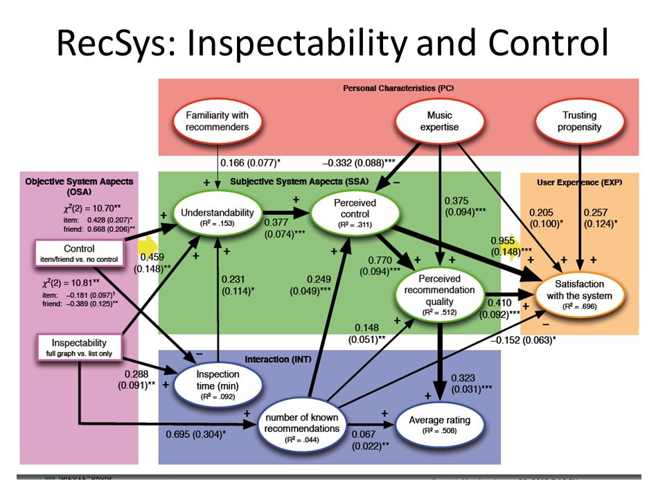 RecSys: Inspectability and Control