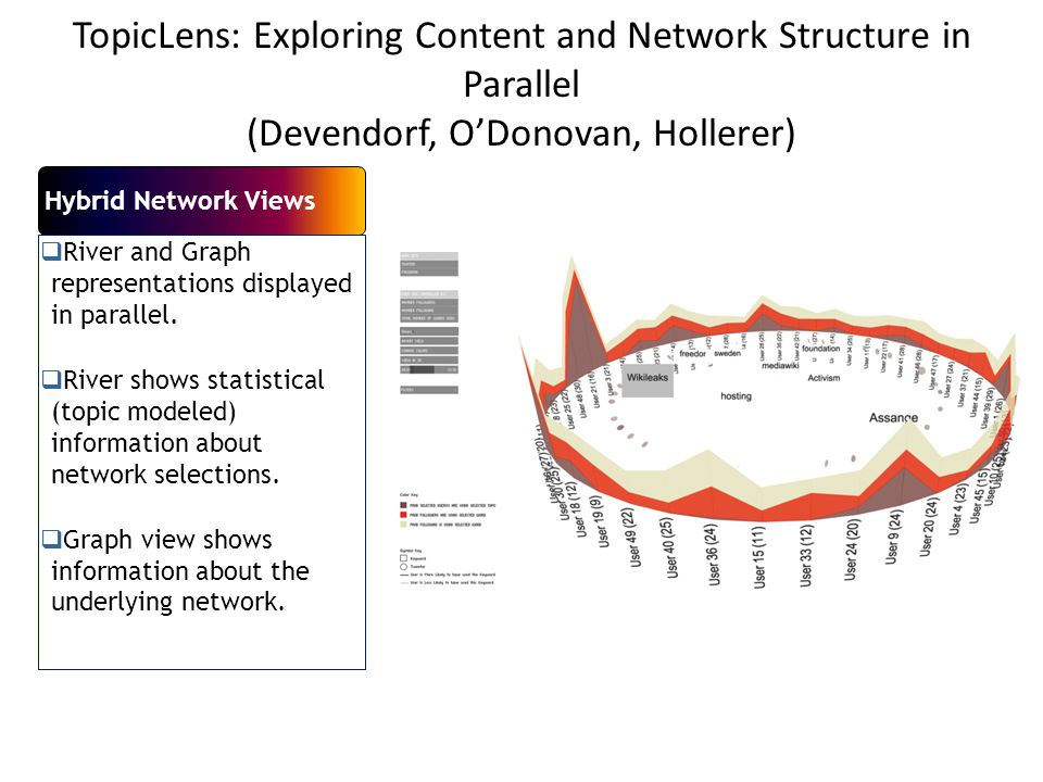TopicLens: Exploring Content and Network Structure in Parallel (Devendorf, O'Donovan, Hollerer) Hybrid Network Views  River and Graph representations displayed in parallel.