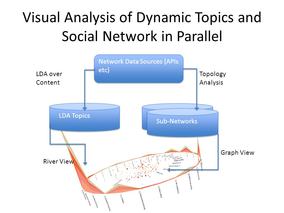 LDA Topics Sub-Networks Network Data Sources (APIs etc) Graph View River View Topology Analysis LDA over Content Visual Analysis of Dynamic Topics and Social Network in Parallel