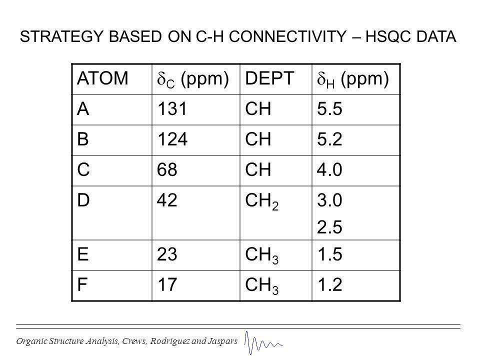 Organic Structure Analysis, Crews, Rodriguez and Jaspars STRATEGY BASED ON C-H CONNECTIVITY – HSQC DATA ATOM  C (ppm) DEPT  H (ppm) A131CH5.5 B124CH